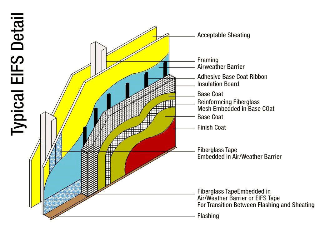 E i f s jhonatas construction for Exterior insulation and finish systems eifs